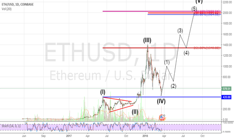 ETHUSD: ETHUSD end of wave V projection @ $2000