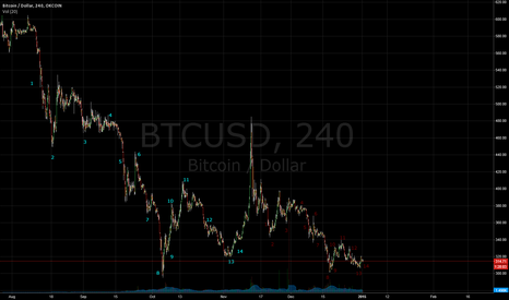 BTCUSD: Counting moves