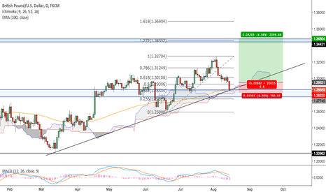 GBPUSD: GBPUSD Daily Possible Long