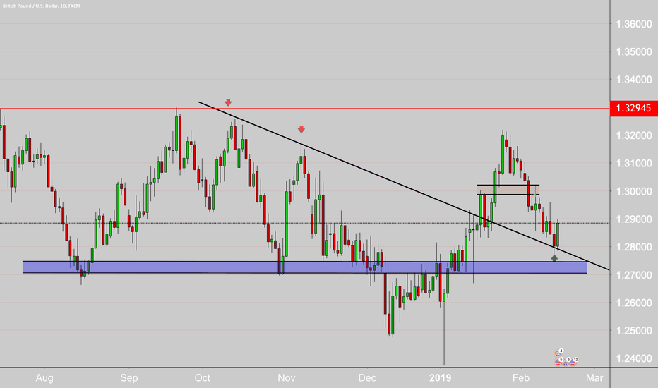 GBPUSD: looking to the upside.