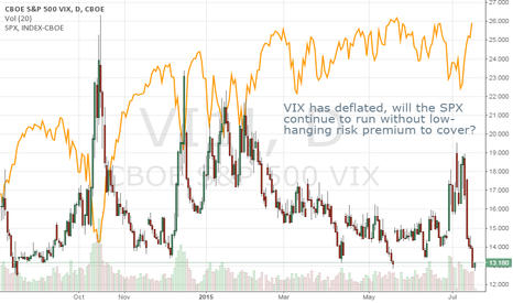 VI1!: A Sustained Rally Won't Come from Further Risk Covering