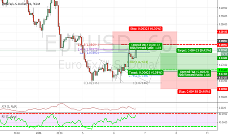 EURUSD: WE GOT A TRADE IF THIS MARKET GO UP OR DOWN