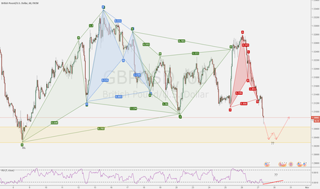 GBPUSD: Ready for the next move ?
