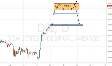 DJI: Dow Jones to break through 20000 or will there be a reversal ?