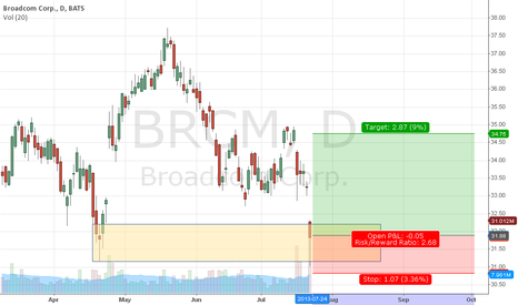 BRCM: BRCM candlestick formation at major previous support