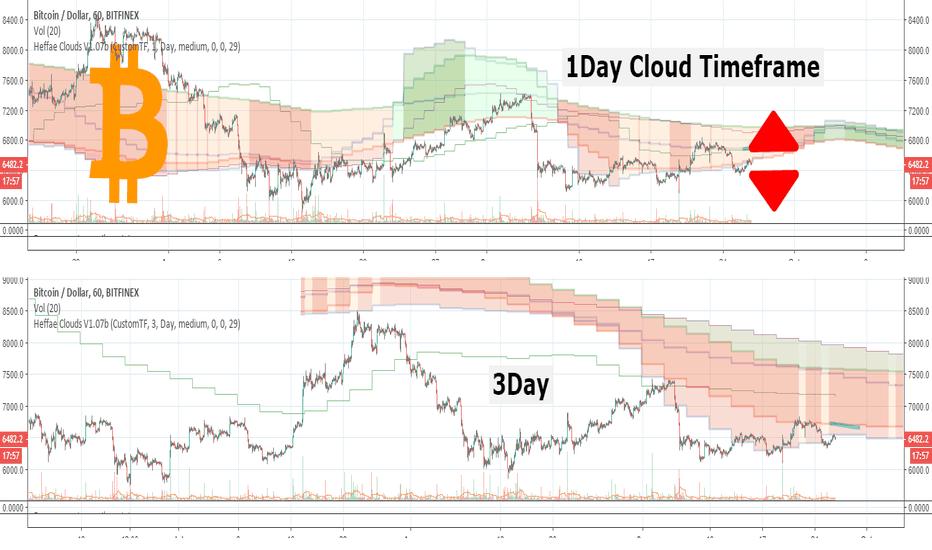 BTCUSD: BTC Decision time! Heffae Clouds Daily & 3Day meta-analysis