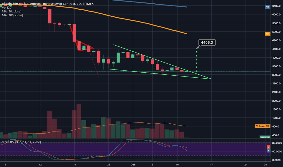 XBTUSD: I anticipate a break up from the current bitcoin falling wedge
