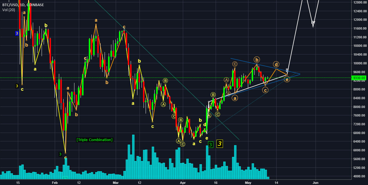 One more Possibility which i see in the BTC chart can ...