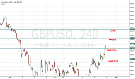 GBPUSD: Cable Long Ahead of Fed Meeting