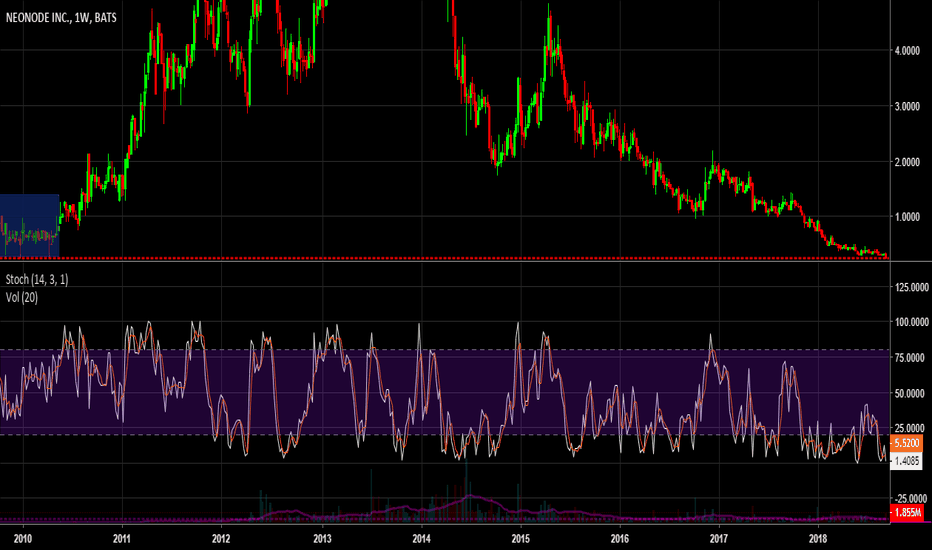 NEON: Neonode hitting support from 2009/10