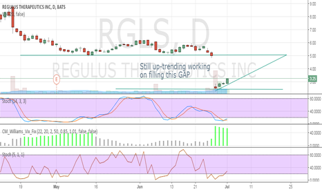 RGLS: Getting more bullish each day