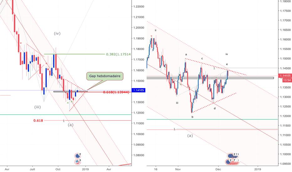 EURUSD: EUR/USD W1/H8