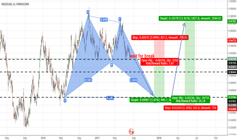 NZDCAD: long term set up