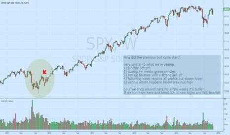 SPY: Are we starting a new bull cycle? maybe.....