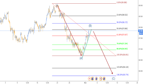 AUDJPY: Oportunidad en el Aussie/Yen