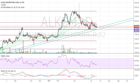 ALKEM: ALKEM at confluence of horizontal support & trend line support