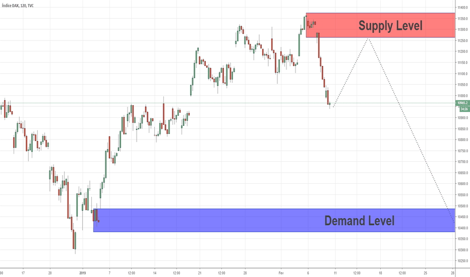 DEU30: Quasimodo Level For Swing Vender posição no índice DAX 08/02