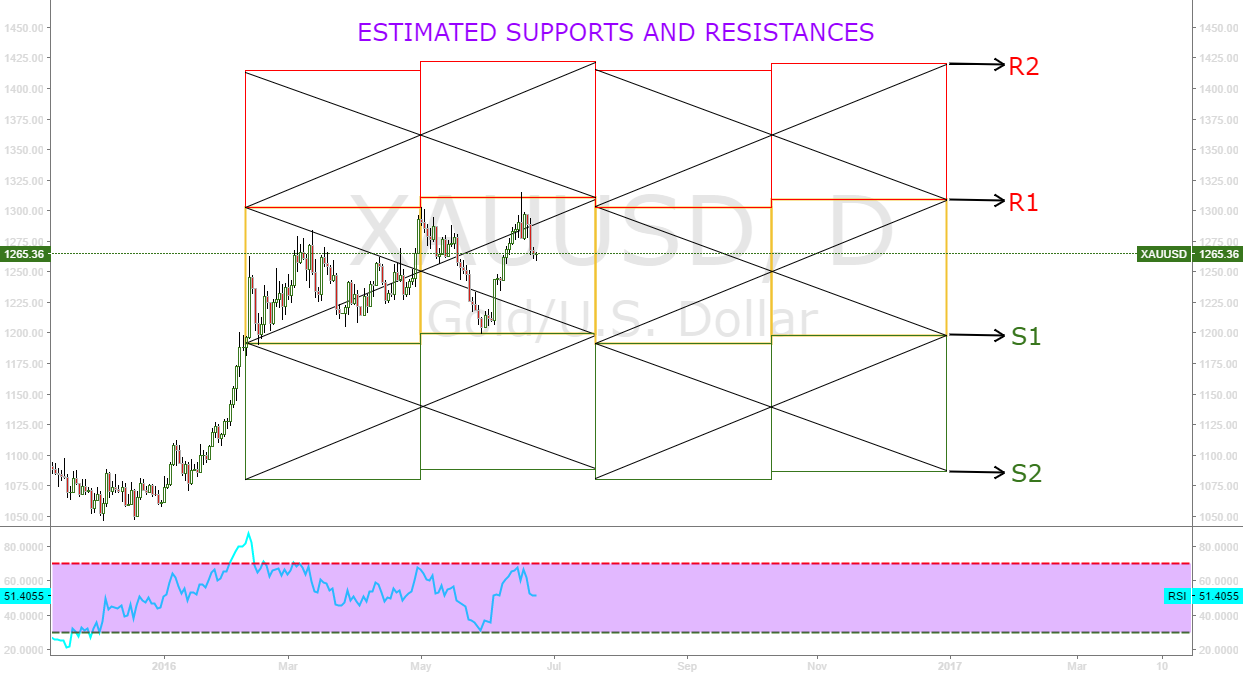 ESTIMATED SUPPORTS AND RESISTANCES