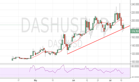 DASHUSD: Dash - solid rebound, buy daily close abv 10-DMA