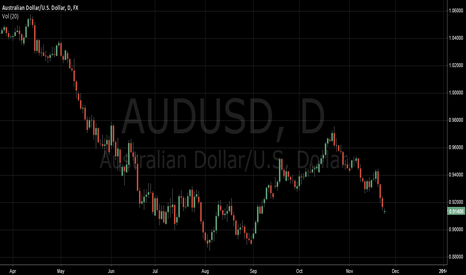 AUDUSD: place sell