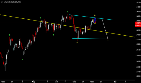 EURAUD: EUR/AUD - READY FOR A SELL