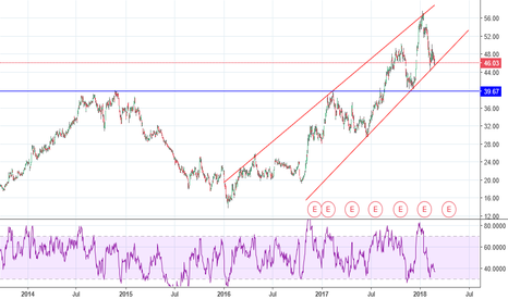 AA: alcoa long - up trend continue - (trends and support)