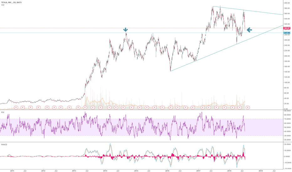 TSLA: Long TESLA: 290 Great entry, first reaching this price in 2014