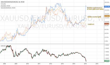 XAUUSD/EURUSD/EURUSD: Dollar Neutral gold in a strong rally