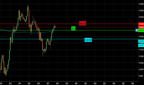 EURJPY: Looks to short