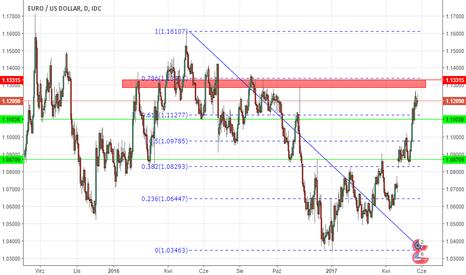 EURUSD: Ruch EURUSD wypadkową Draghiego i minutek FED