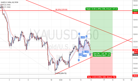 XAUUSD: XAUUSD : Long positions - Ratio ( 1 : 1.96)