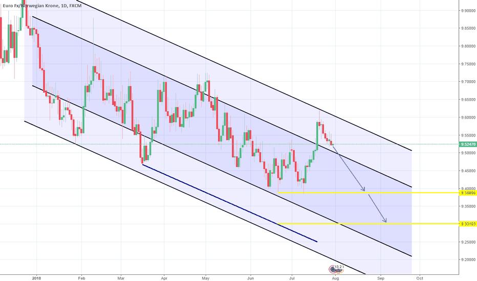 EURNOK: 1W Channel Down. Long-term short.