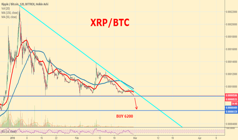 XRPBTC: RIPPLE BREAKING PREVIOUS SUPPORT LINE..