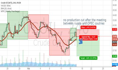 USOIL: Short OIL for no production cut