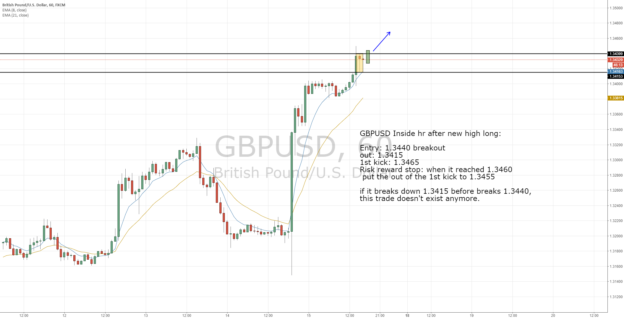 GBPUSD, inside hr after new high long