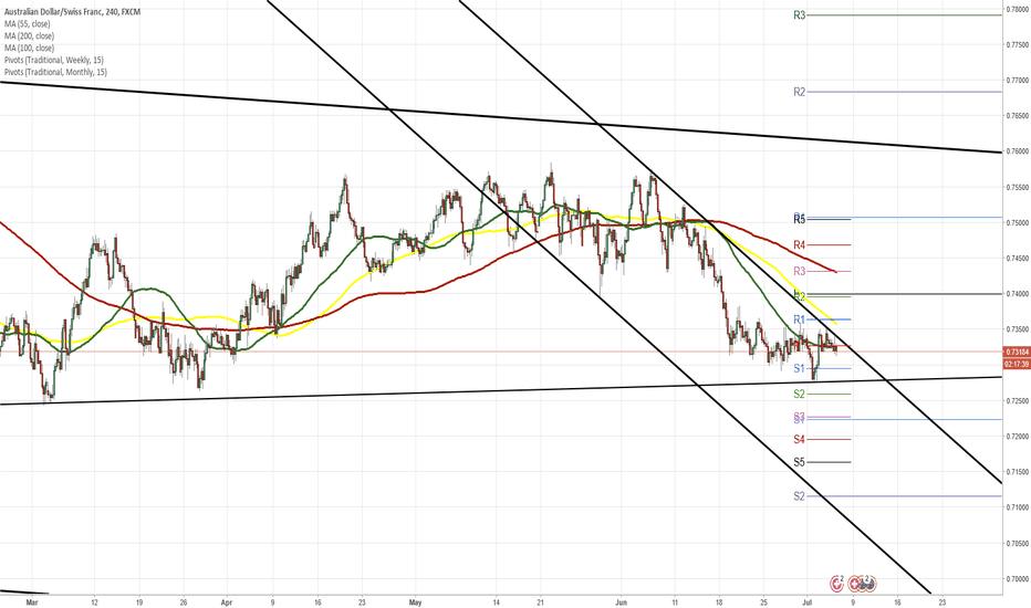 AUDCHF: AUD/CHF 4H Chart: Aussie trading sideways