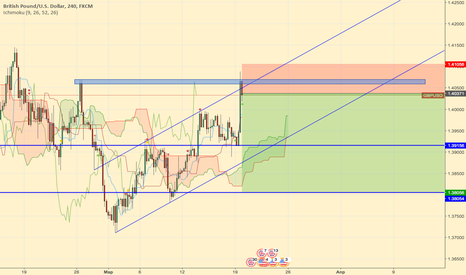 GBPUSD: GBPUSD Sell High risk!!!