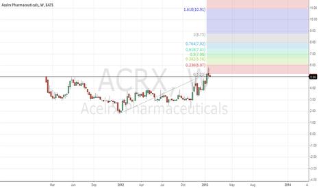 ACRX: ACRX