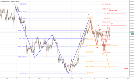 GBPUSD: MULTIPLE PATTERNS 240/60/15mins