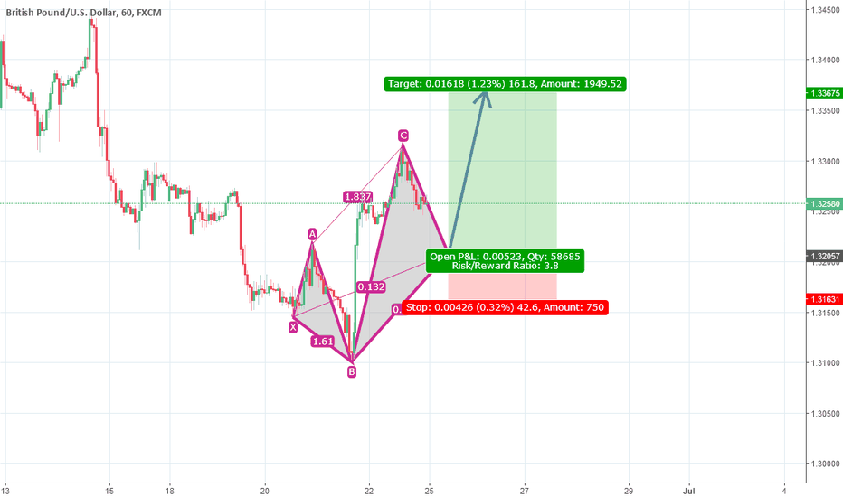 GBPUSD: 5-0 Pattern