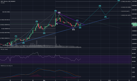 ONTBTC: Ontology, ONT/BTC - The Start of Another Impulse Wave?