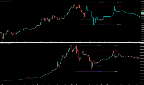 BTCUSD: BTC 2013 + now comparison