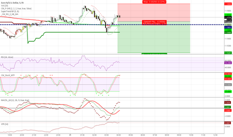 EURUSD: 5m scalp short