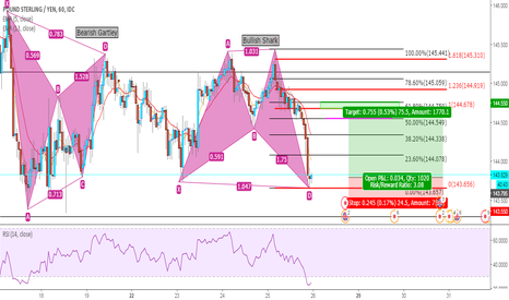GBPJPY: Possible Long GJ