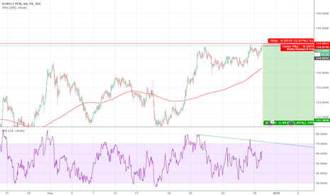 EURJPY: Bearish Divergence on the EUR/JPY
