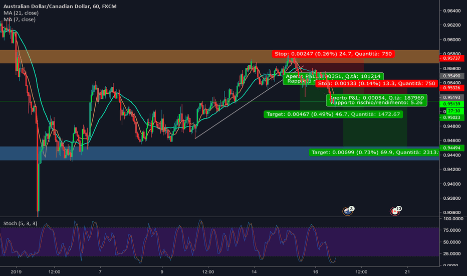 AUDCAD: idea in audcad