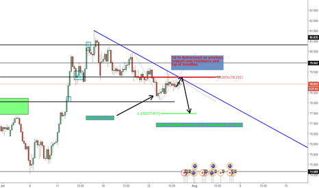 AUDJPY: AUD/JPY structure trade