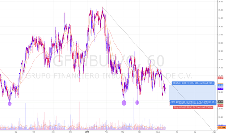 GFINBUR/O: corto plazo podria generar soporte