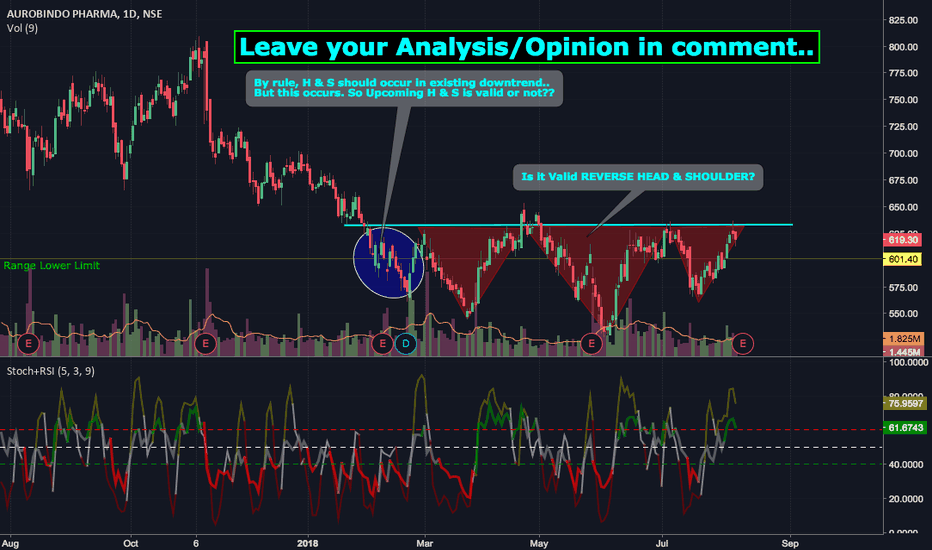 AUROPHARMA: What you think about this HEAD & SHOULDER?