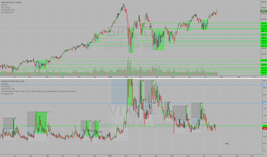 VIX: $VIX Spikes Provide Future Support